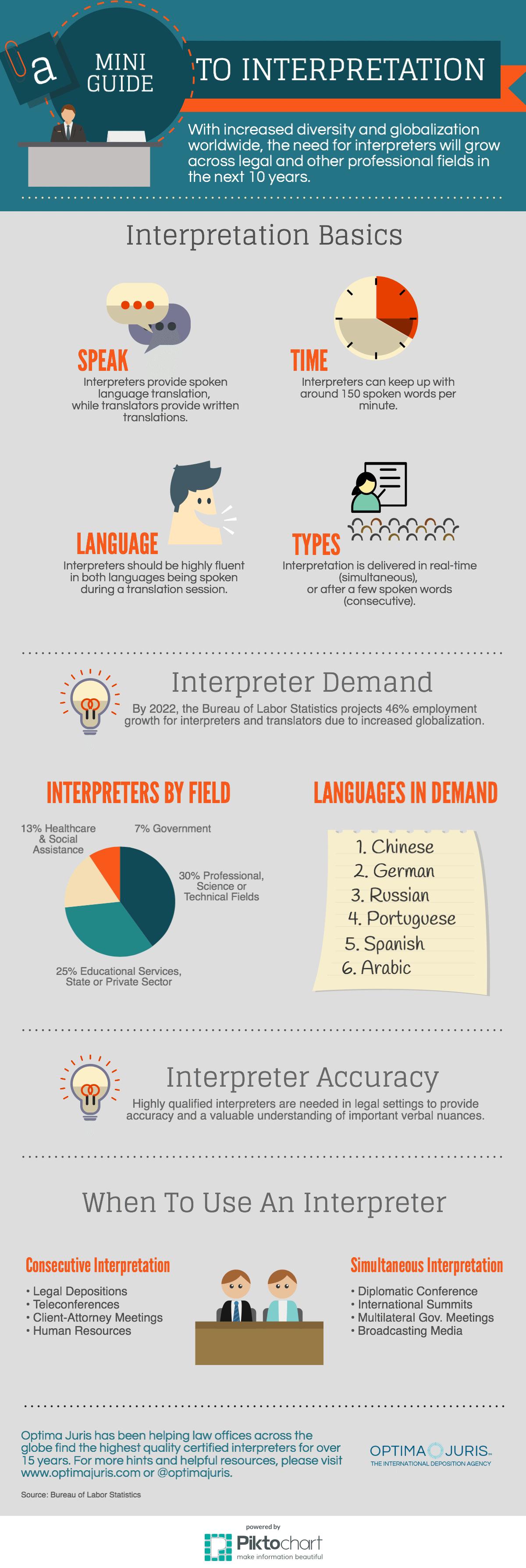 Mini Guide to Interpretation for International Depositions