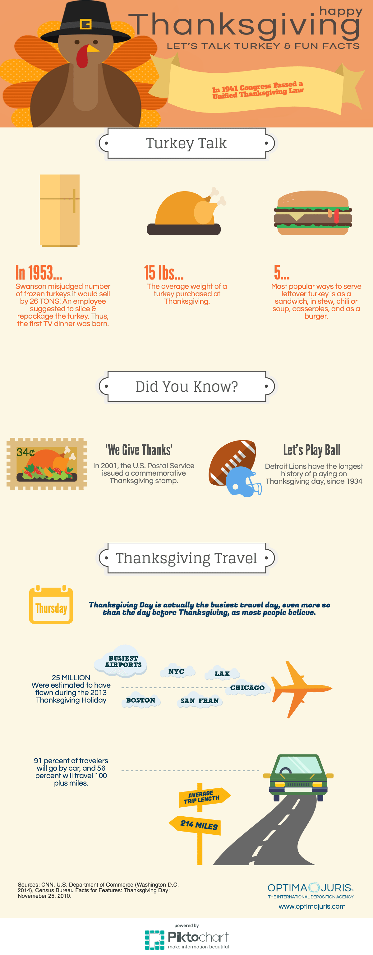 Optima Juris: Thanksgiving Facts Infographic